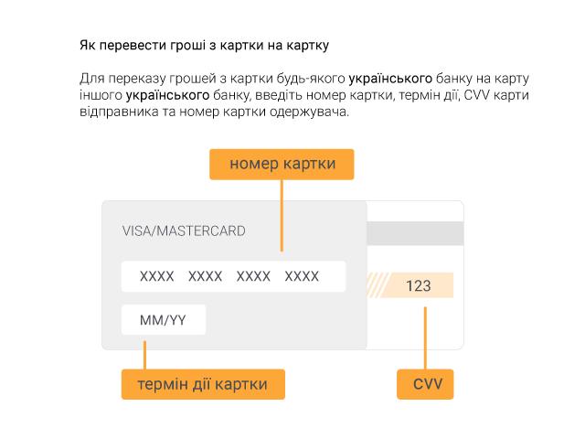 Як перевести гроші з картки на картку різних банків, Visa / Mastercard